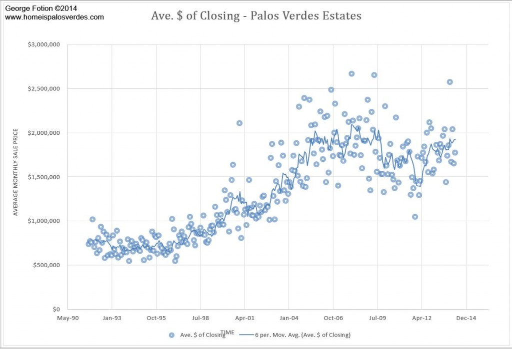 palos verdes real estate