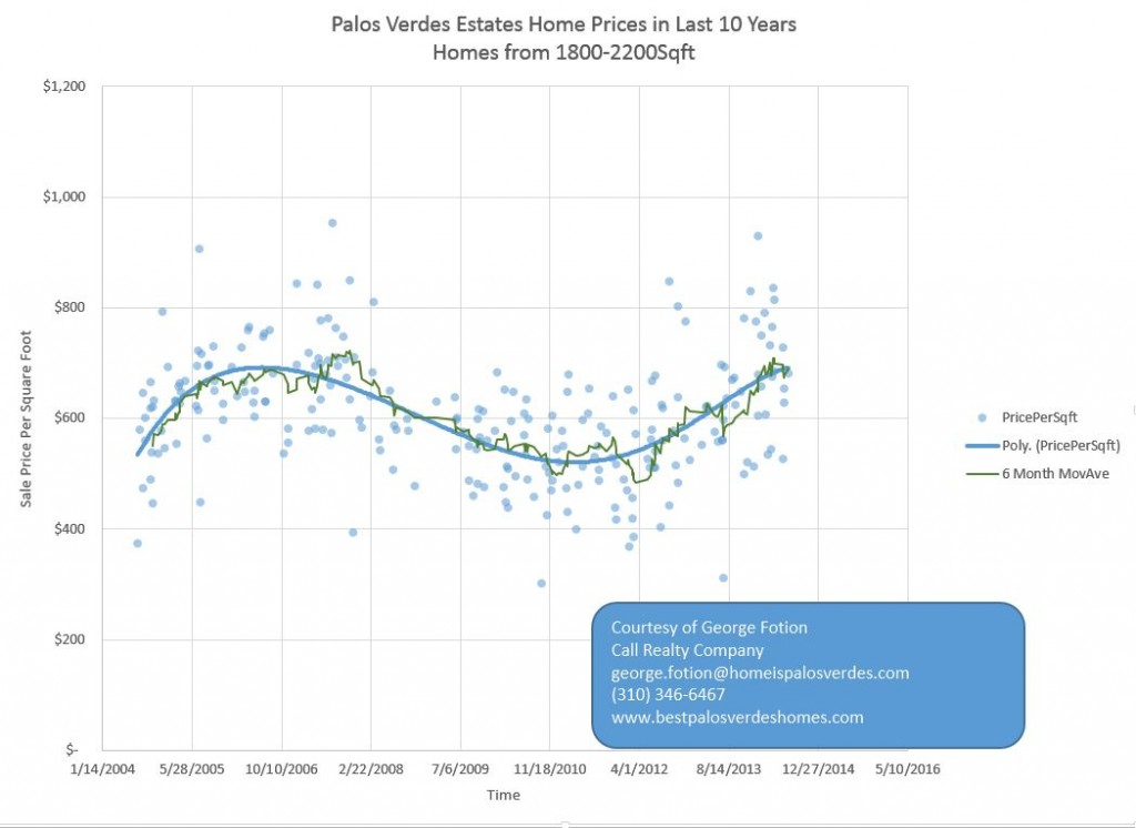 palos verdes home values
