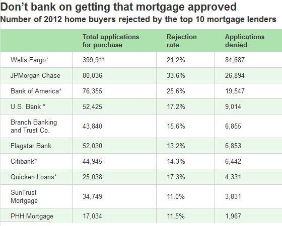 home loans palos verdes