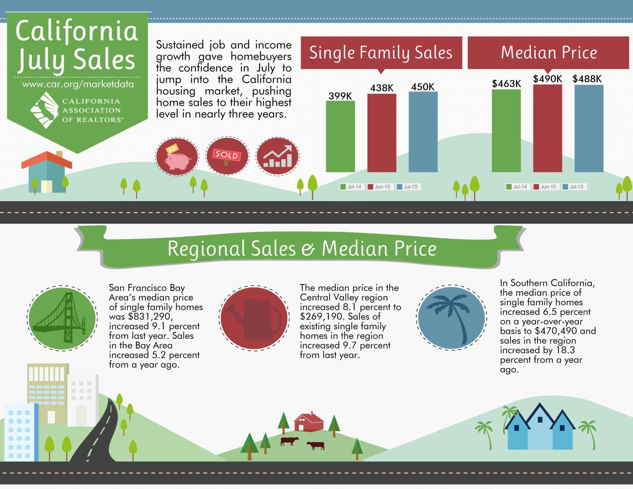 california real estate market trends