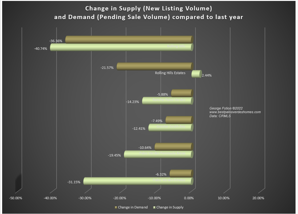 Changes in Supply Demand and Absorption