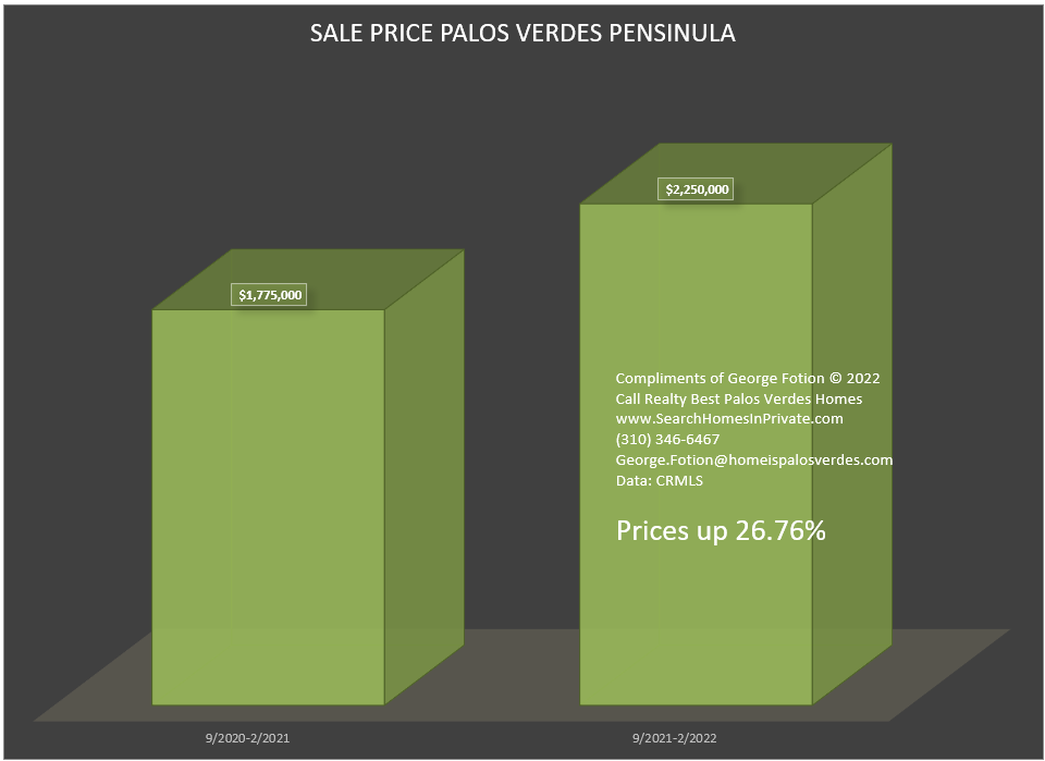 Sale Price Change Palos Verdes Peninsula between two equal 6 month periods
