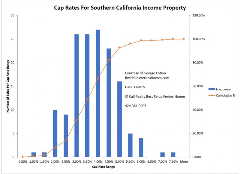cap rates for southern california income property