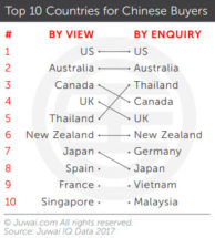 top 10 locations Chinese Buyers picked 2017