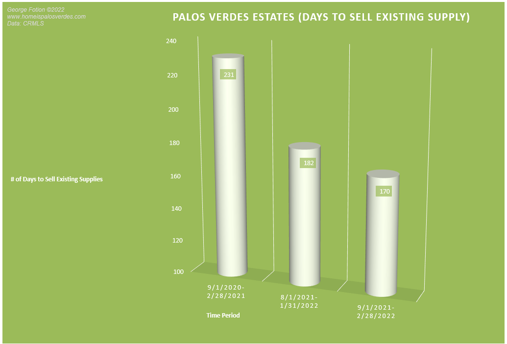 palos verdes estates unsold inventory