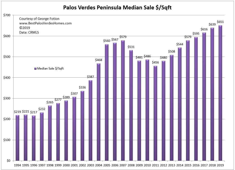 palos verdes peninsula median dollar per sqft sale price year to year