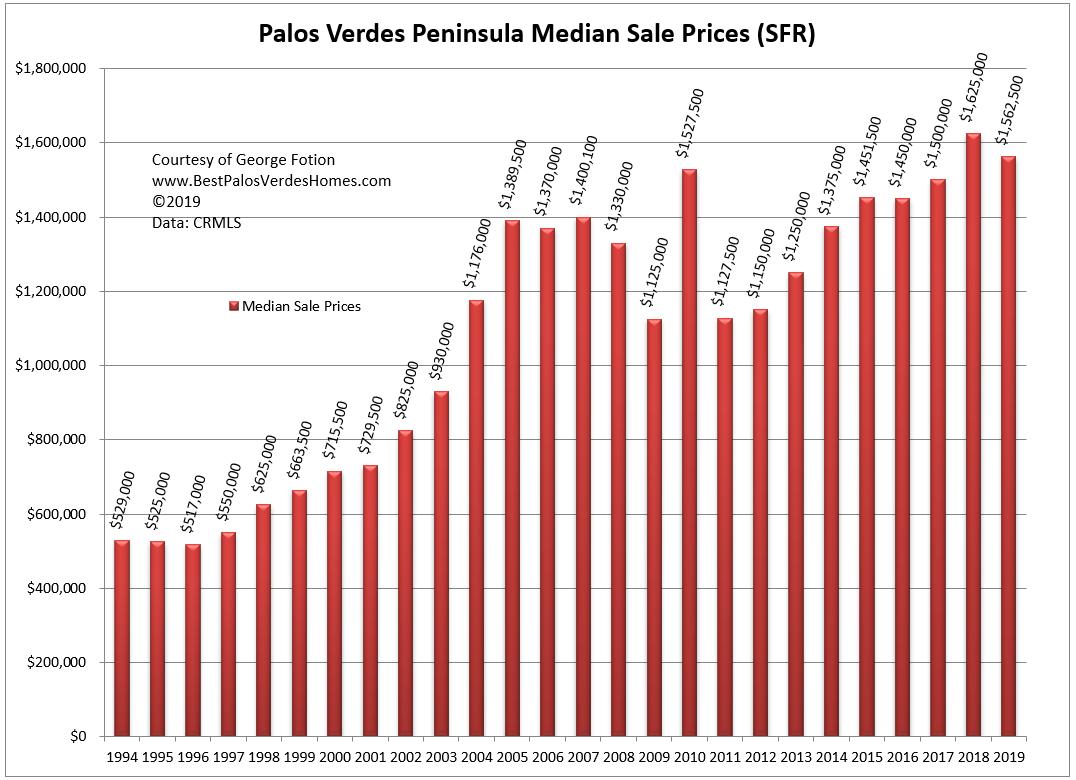 palos verdes peninsula median sale prices year to year