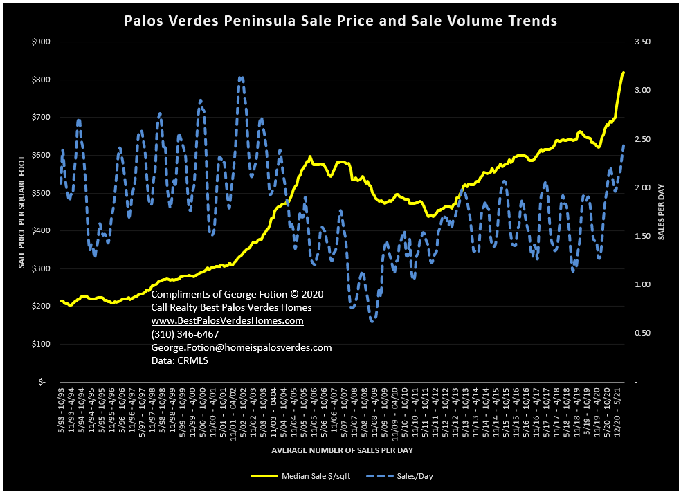 palos verdes peninsula sale price and sale volume trends