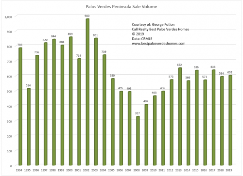 palos verdes peninsula sale volume year to year