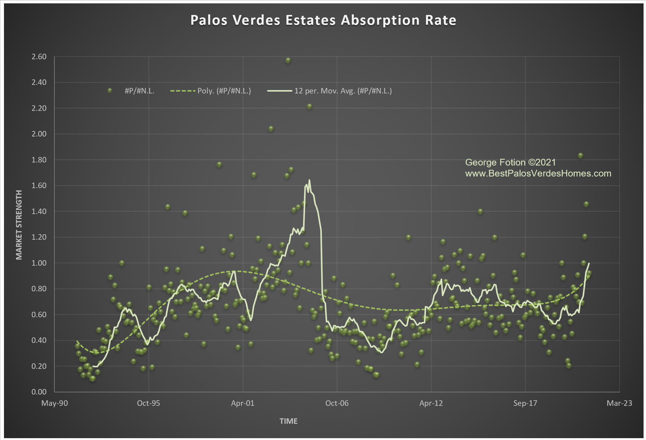pve absorption rate