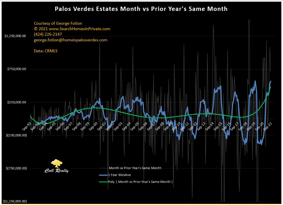 pve month vs prevoius year month sale price differential