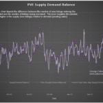 pve supply demand balance
