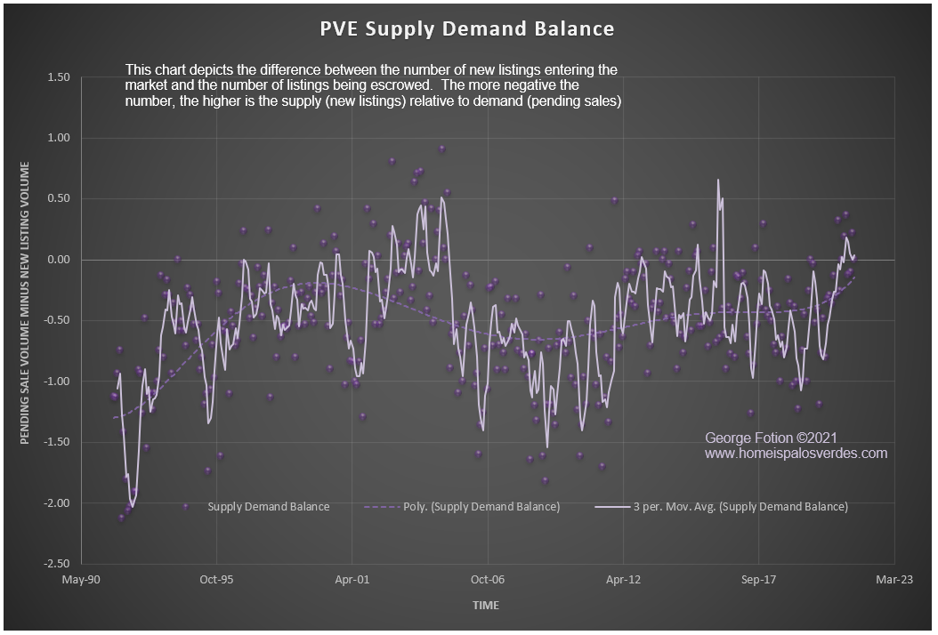 pve supply demand balance