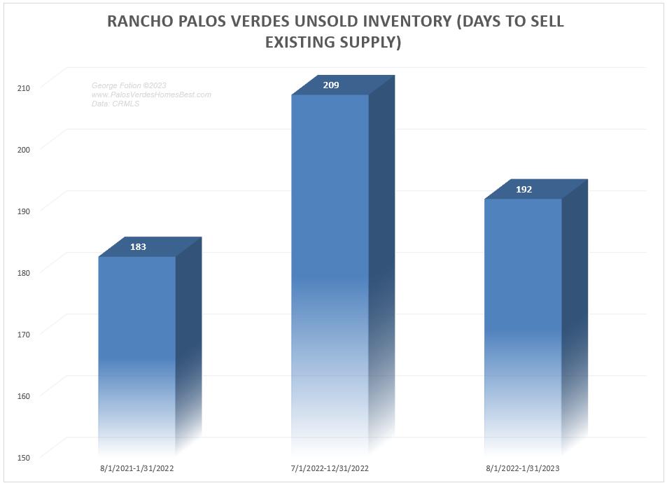rancho palos verdes unsold inventory