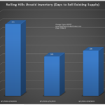 rolling hills unsold inventory