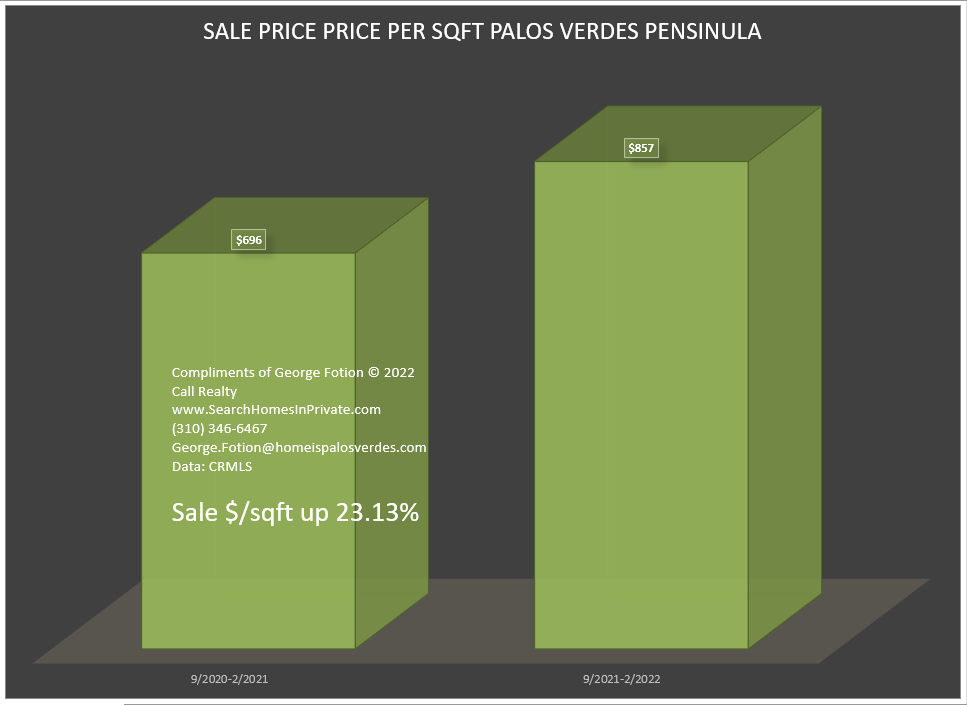 sale price per sqft change palos verdes peninsula between two equal 6 month periods