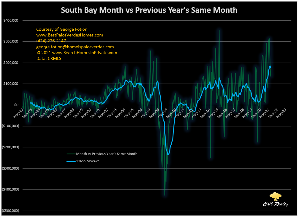 south bay month vs previous year month sale price differential