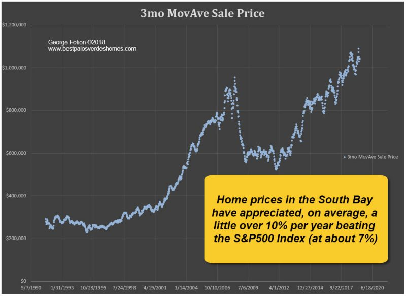 is case-shiller right about real estate